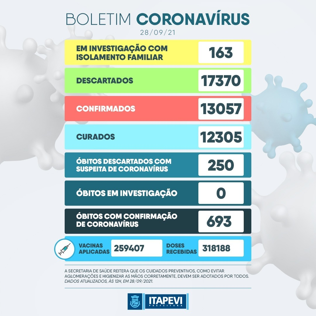 Boletim de casos suspeitos de coronavírus, terça-feira (28)